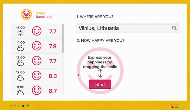 Geluksbarometer Vilnius. Bron: http://happybarometer.com