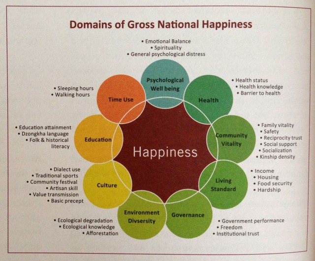 gross-national-happiness2
